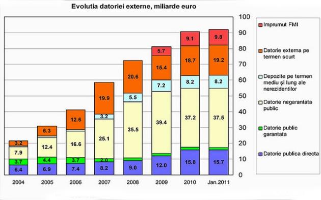 În 1989, Ceaușescu reușise să plătească toate datoriile către FMI și să lase în bugetul Băncii Naționale o rezervă de 2 miliarde de dolari... Astăzi, după 23 de ani avem o datorie de 92 miliarde de euro